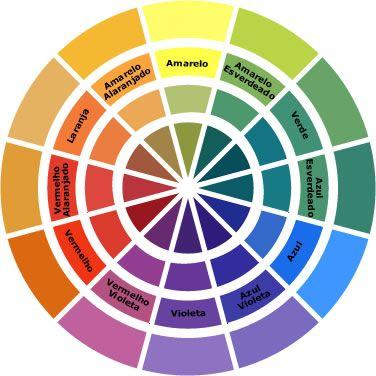 roda das cores